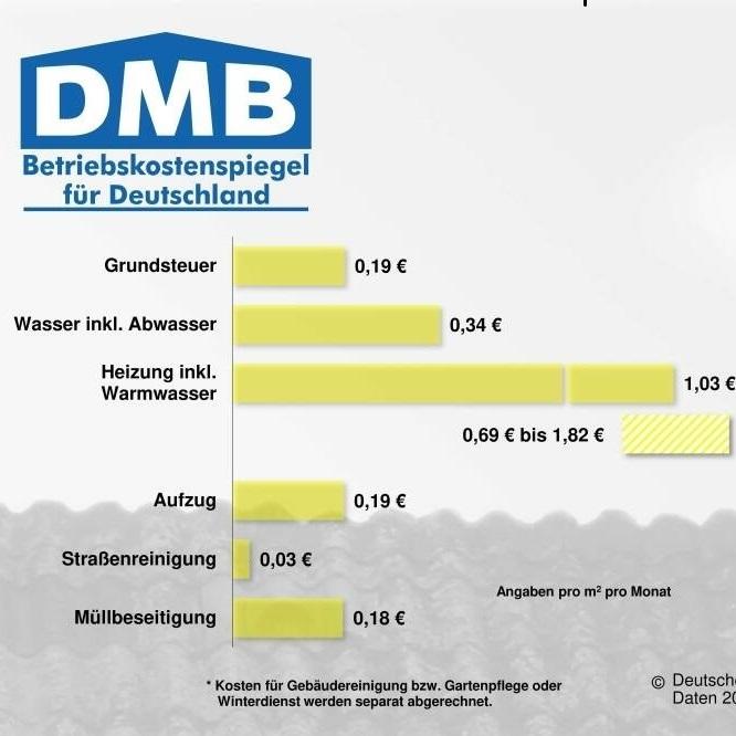 Betriebskostenspiegel für das Abrechnungsjahr 2018: 2,17 Euro/m²/Monat im Durchschnitt