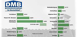 Grafik DMB in Deutschland