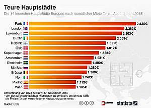 Grafik teure Hauptstädte