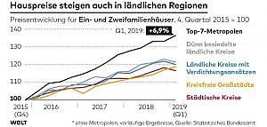 Grafik Hauspreise in ländlichen Regionen