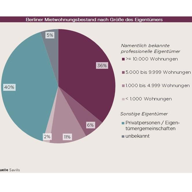 Das sind die größten Wohnungseigentümer in Deutschland
