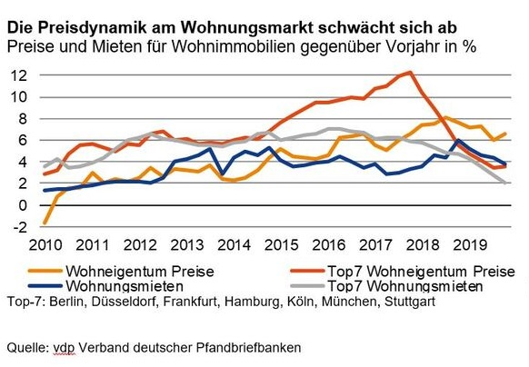 Grafik Preisdynamik Miete