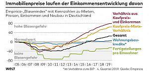 Grafik Immobilienpreise Einkommensentwicklung