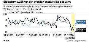 Grafik Eigentumswohnungen in der Krise