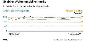 Grafik stabiler Immobilienmarkt